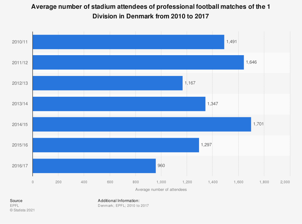 Statistic: Average number of stadium attendees of professional football matches of the 1 Division in Denmark from 2010 to 2017 | Statista