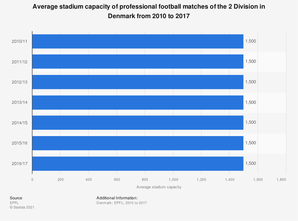 Statistic: Average stadium capacity of professional football matches of the 2 Division in Denmark from 2010 to 2017 | Statista