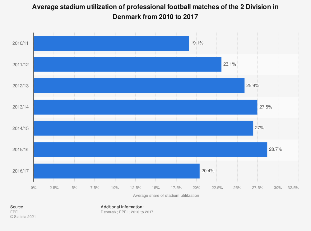 Statistic: Average stadium utilization of professional football matches of the 2 Division in Denmark from 2010 to 2017 | Statista