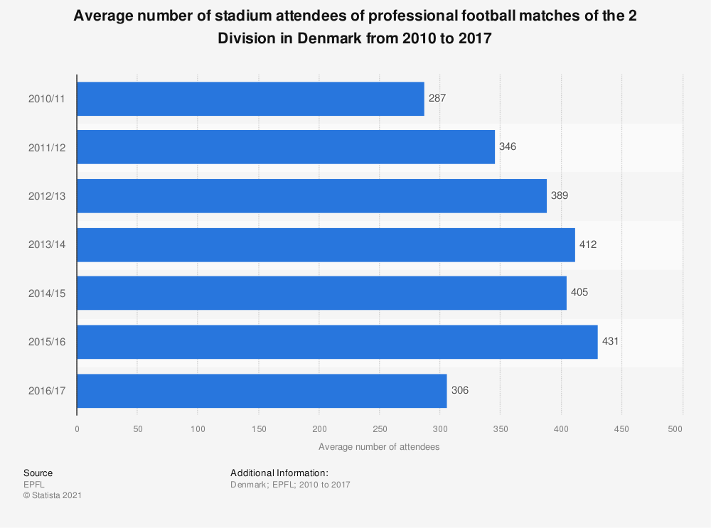 Statistic: Average number of stadium attendees of professional football matches of the 2 Division in Denmark from 2010 to 2017 | Statista