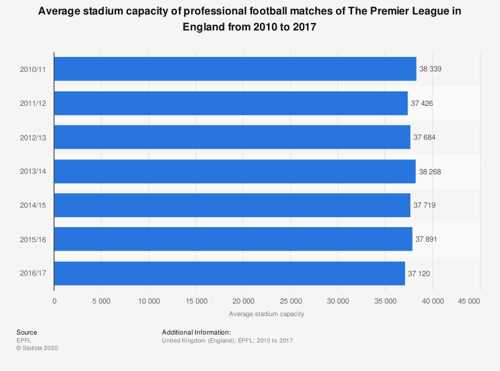 Statistic: Average stadium capacity of professional football matches of The Premier League in England from 2010 to 2017 | Statista