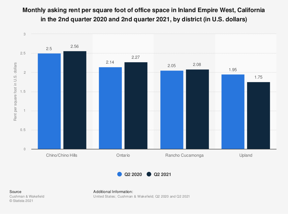 Statistic: Monthly asking rent per square foot of office space in Inland Empire West, California in the 1st quarter of 2019, by district (in U.S. dollars) | Statista