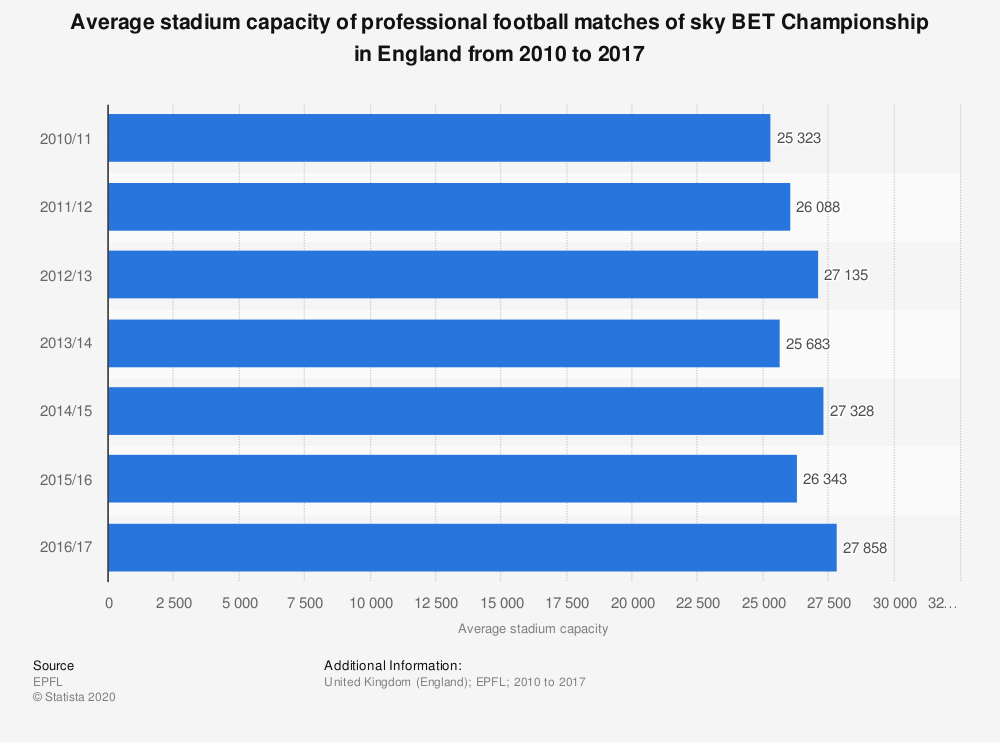 Statistic: Average stadium capacity of professional football matches of sky BET Championship in England from 2010 to 2017 | Statista