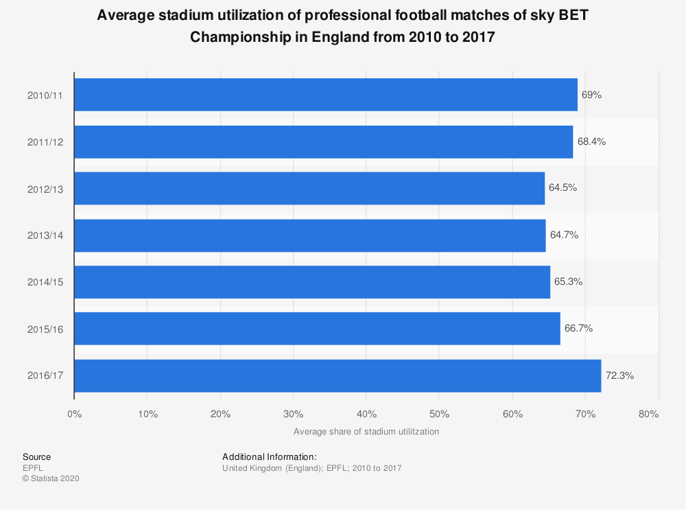 Statistic: Average stadium utilization of professional football matches of sky BET Championship in England from 2010 to 2017 | Statista