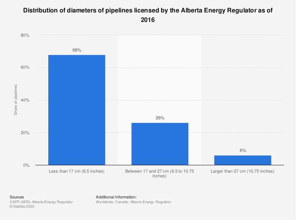 Statistic: Distribution of diameters of pipelines licensed by the Alberta Energy Regulator as of 2016 | Statista