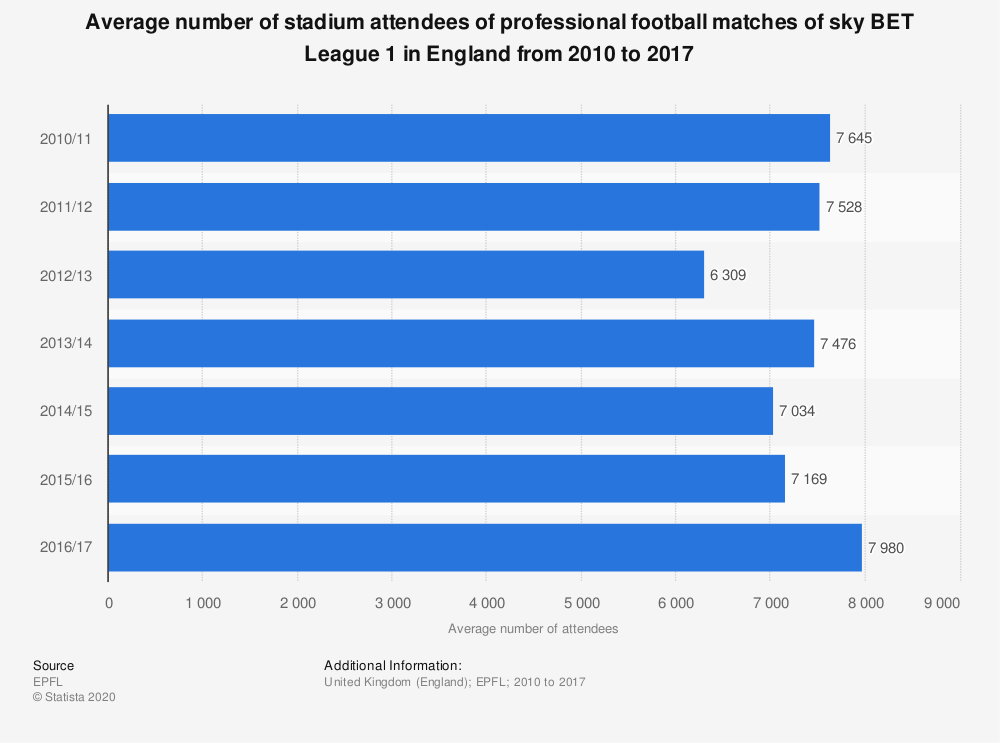 Statistic: Average number of stadium attendees of professional football matches of sky BET League 1 in England from 2010 to 2017 | Statista