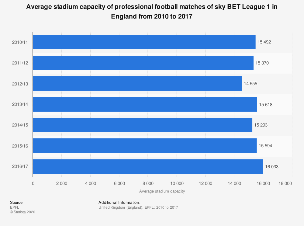 Statistic: Average stadium capacity of professional football matches of sky BET League 1 in England from 2010 to 2017 | Statista