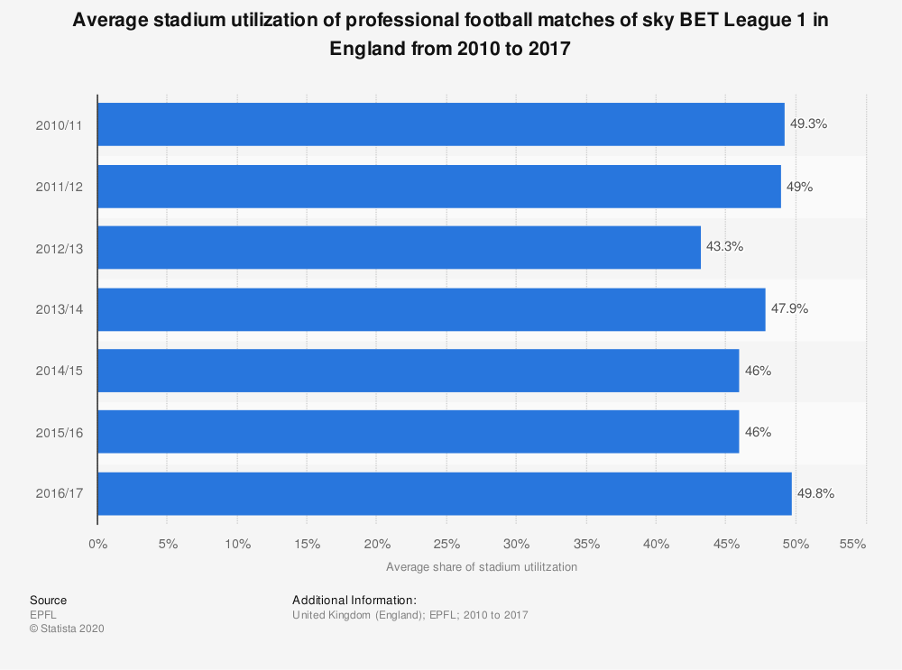 Statistic: Average stadium utilization of professional football matches of sky BET League 1 in England from 2010 to 2017 | Statista