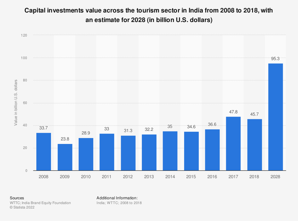Statistic: Capital investments value across the tourism sector in India from 2008 to 2017, with a forecast for 2028 (in billion U.S. dollars)   Statista