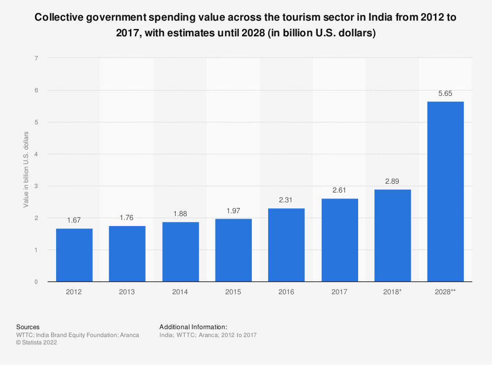 Statistic: Collective government spending value across the tourism sector in India from 2012 to 2028 (in billion U.S. dollars) | Statista