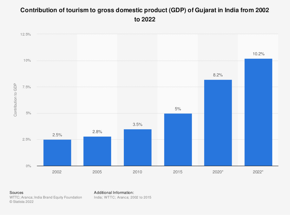 Statistic: Contribution of tourism to gross domestic product (GDP) of Gujarat in India from 2002 to 2022  | Statista