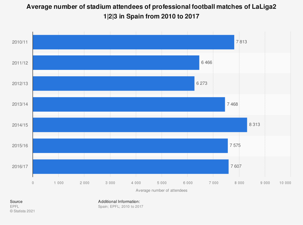 Statistic: Average number of stadium attendees of professional football matches of LaLiga2 1|2|3 in Spain from 2010 to 2017 | Statista