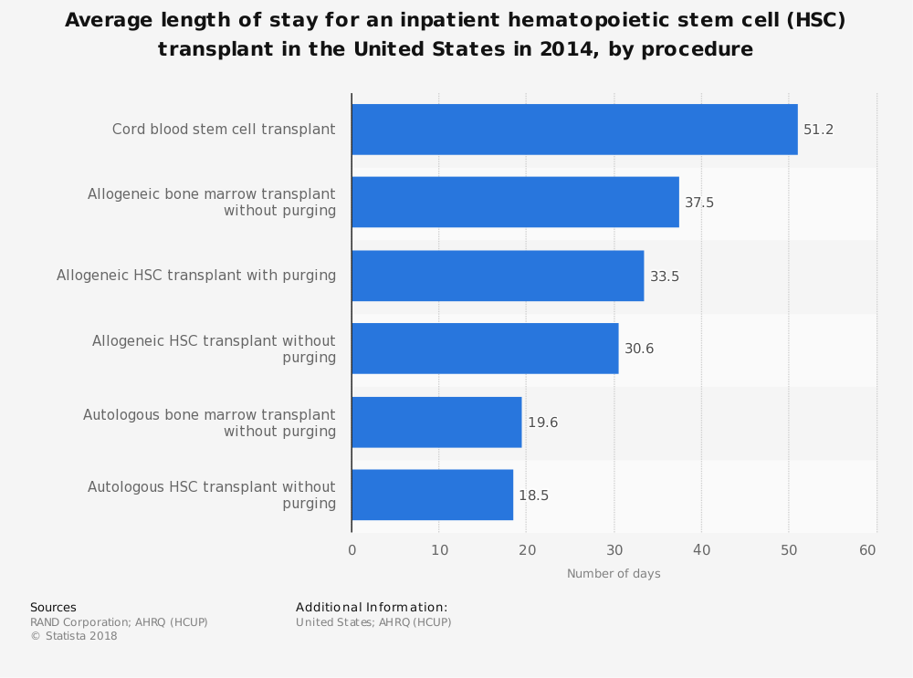 Statistic: Average length of stay for an inpatient hematopoietic stem cell (HSC) transplant in the United States in 2014, by procedure | Statista