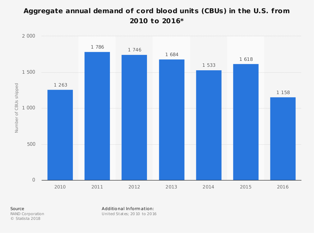 Statistic: Aggregate annual demand of cord blood units (CBUs) in the U.S. from 2010 to 2016* | Statista