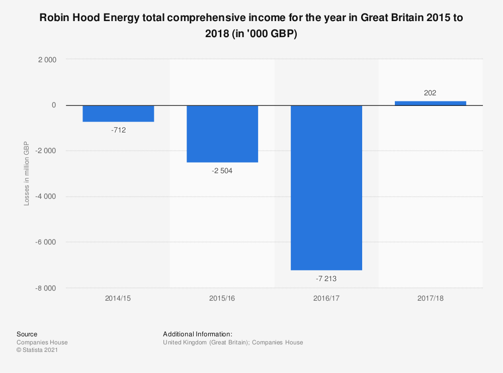 Statistic: Robin Hood Energy total comprehensive income for the year in Great Britain 2015 to 2018 (in '000 GBP) | Statista