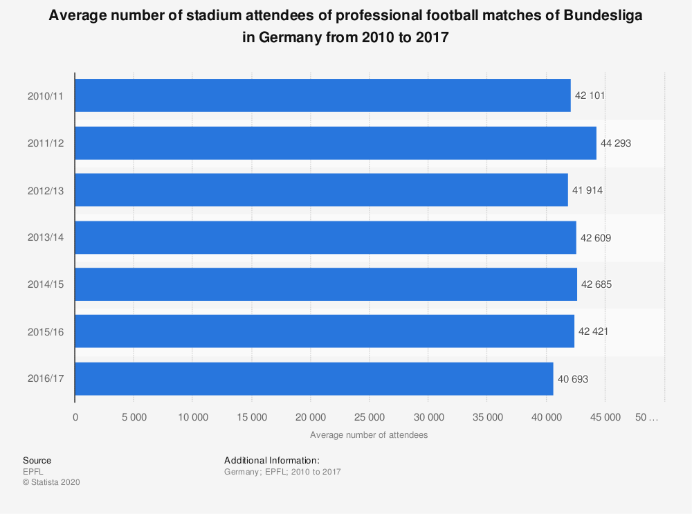 Statistic: Average number of stadium attendees of professional football matches of Bundesliga in Germany from 2010 to 2017 | Statista