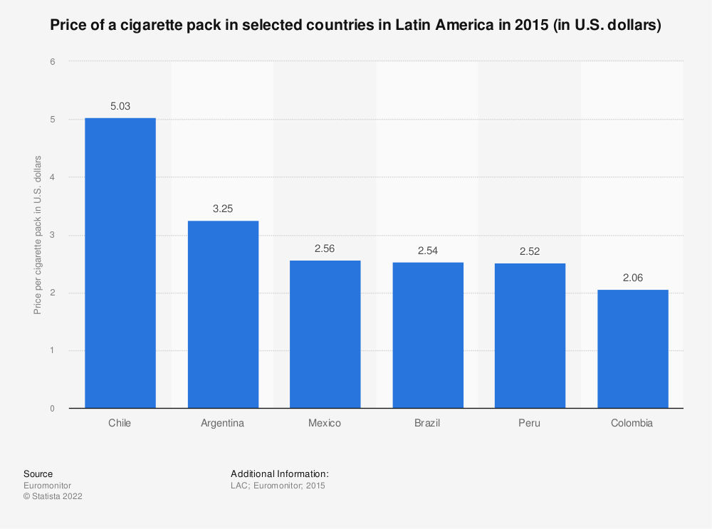 Statistic: Price of a cigarette pack in selected countries in Latin America in 2015  (in U.S. dollars) | Statista