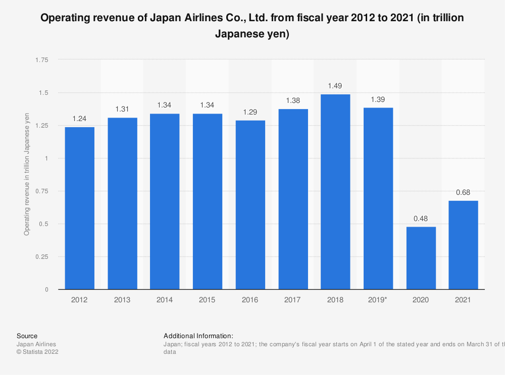 Statistic: Revenue of Japan Airlines Co., Ltd. from fiscal year 2011 to 2020 (in trillion Japanese yen) | Statista