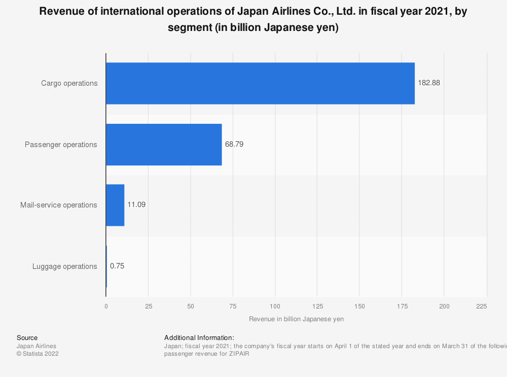 Statistic: Revenue of international operations of Japan Airlines Co., Ltd. in fiscal year 2020, by segment (in billion Japanese yen) | Statista