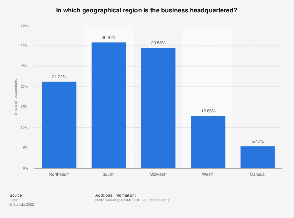 Statistic: In which geographical region is the business headquartered? | Statista