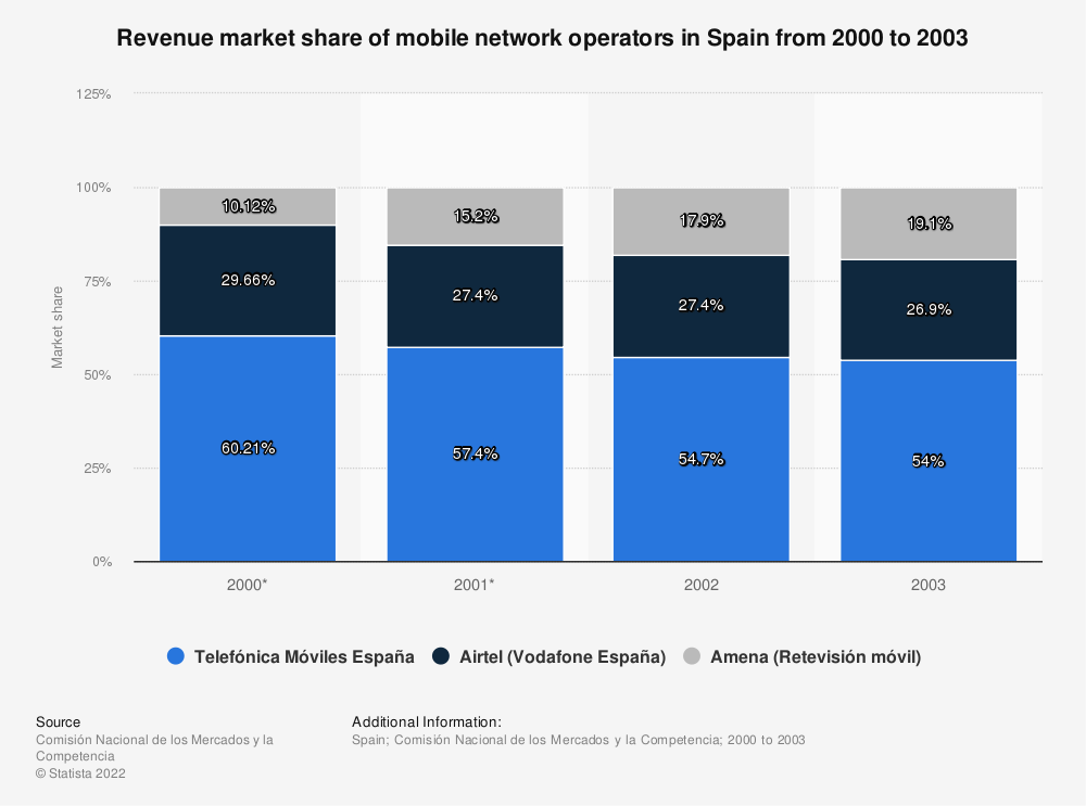 Statistic: Revenue market share of mobile network operators in Spain from 2000 to 2003 | Statista