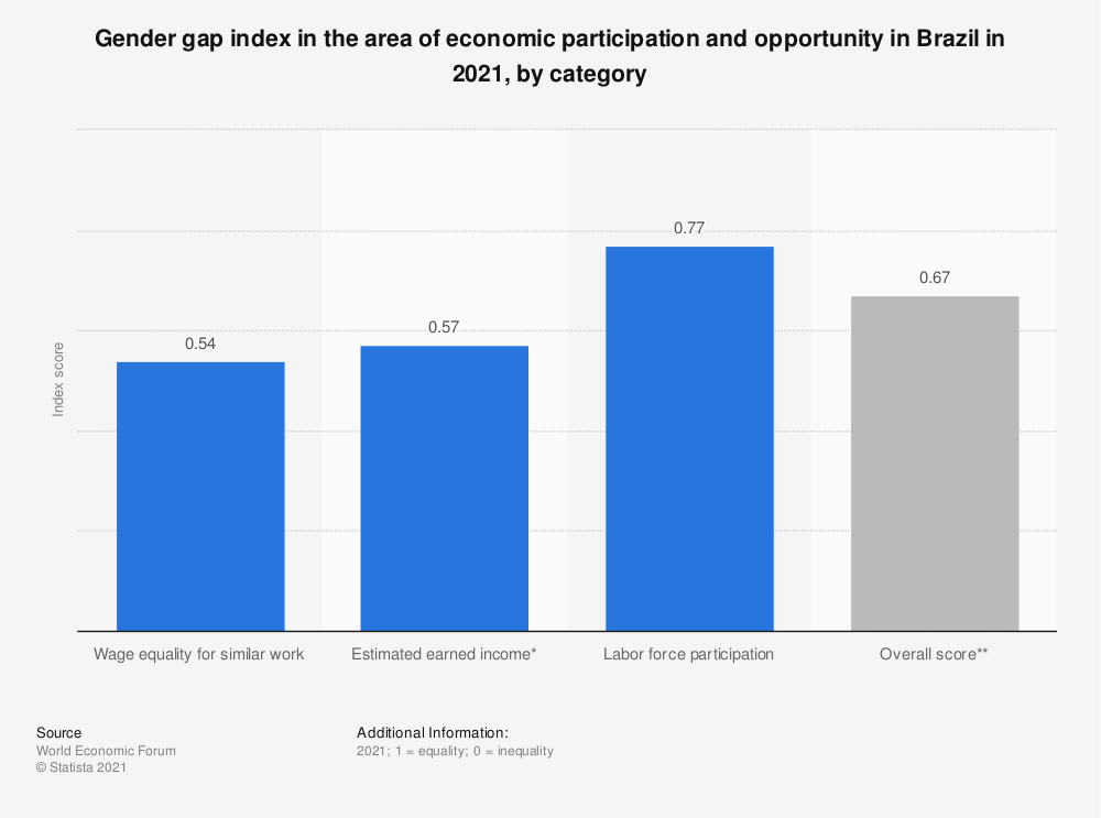 Statistic: Gender gap index in the area of economic participation and opportunity in Brazil in 2018, by category | Statista