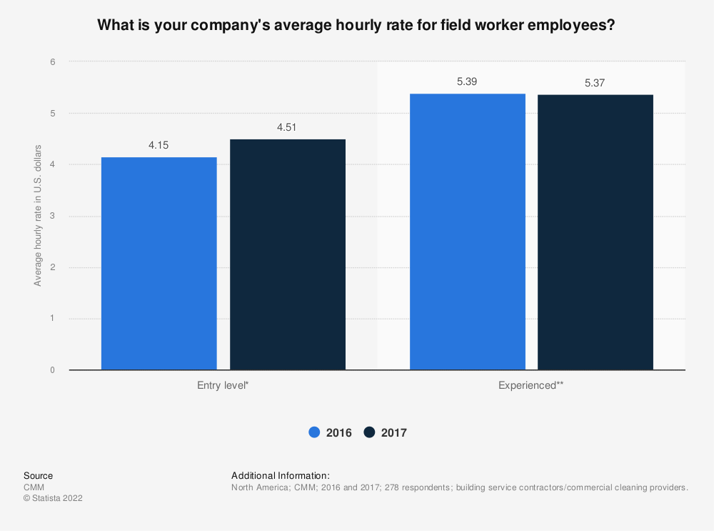 Statistic: What is your company's average hourly rate for field worker employees? | Statista