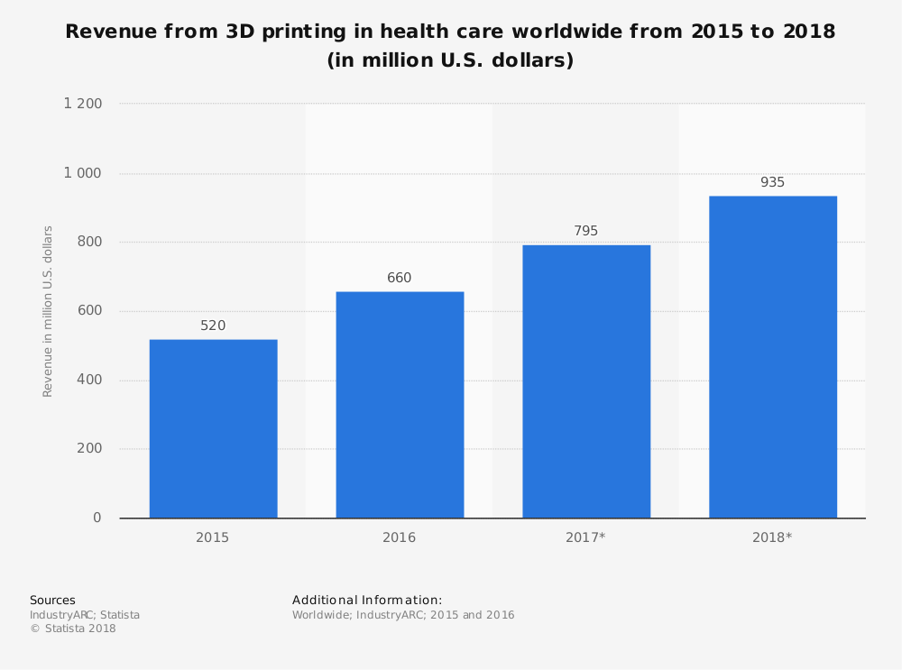 Statistic: Revenue from 3D printing in health care worldwide from 2015 to 2018 (in million U.S. dollars) | Statista