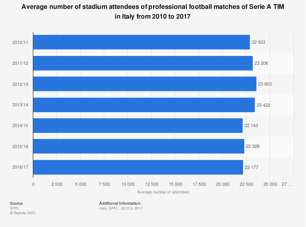 Statistic: Average number of stadium attendees of professional football matches of Serie A TIM in Italy from 2010 to 2017   Statista