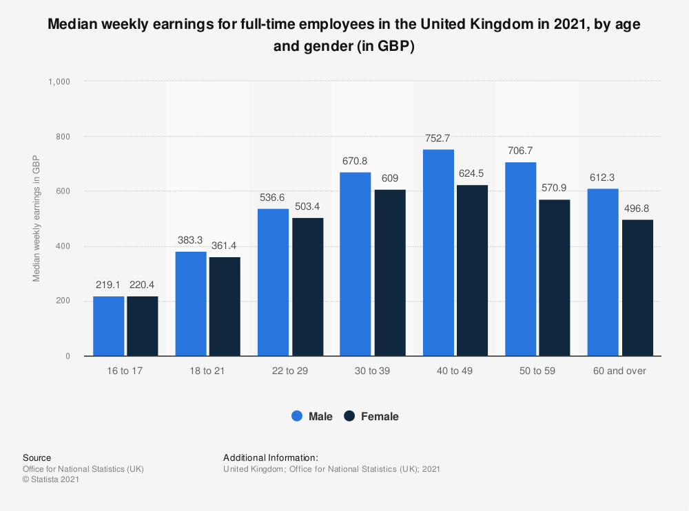 Statistic: Median weekly earnings in the United Kingdom (UK) 2019, by age and gender (in GBP) | Statista