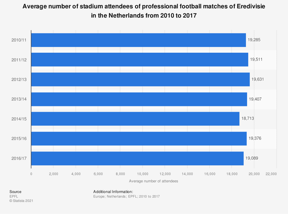 Statistic: Average number of stadium attendees of professional football matches of Eredivisie in the Netherlands from 2010 to 2017 | Statista