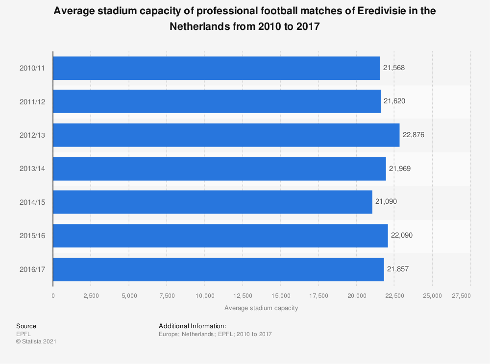 Statistic: Average stadium capacity of professional football matches of Eredivisie in the Netherlands from 2010 to 2017 | Statista
