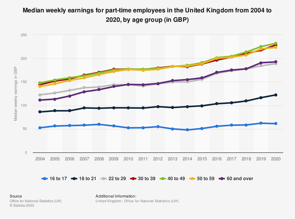 Statistic: Median weekly earnings for part-time employees in the United Kingdom from 2004 to 2020, by age group (in GBP) | Statista