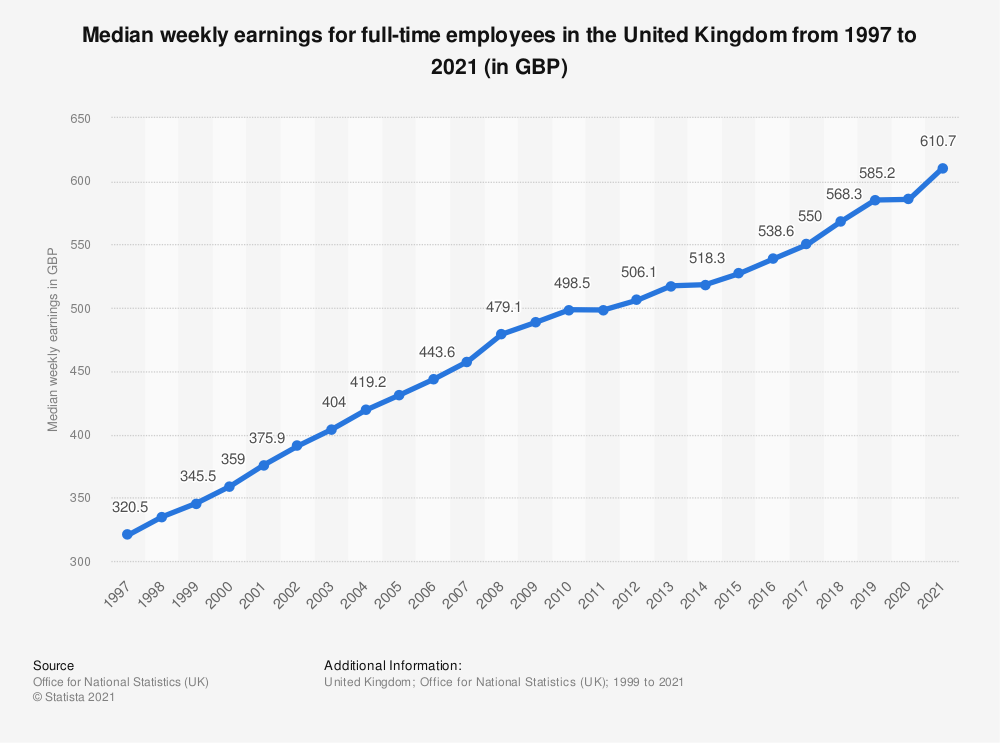 Statistic: Median weekly earnings for full-time employees in the United Kingdom (UK) in 2019, by age and gender (in GBP) | Statista