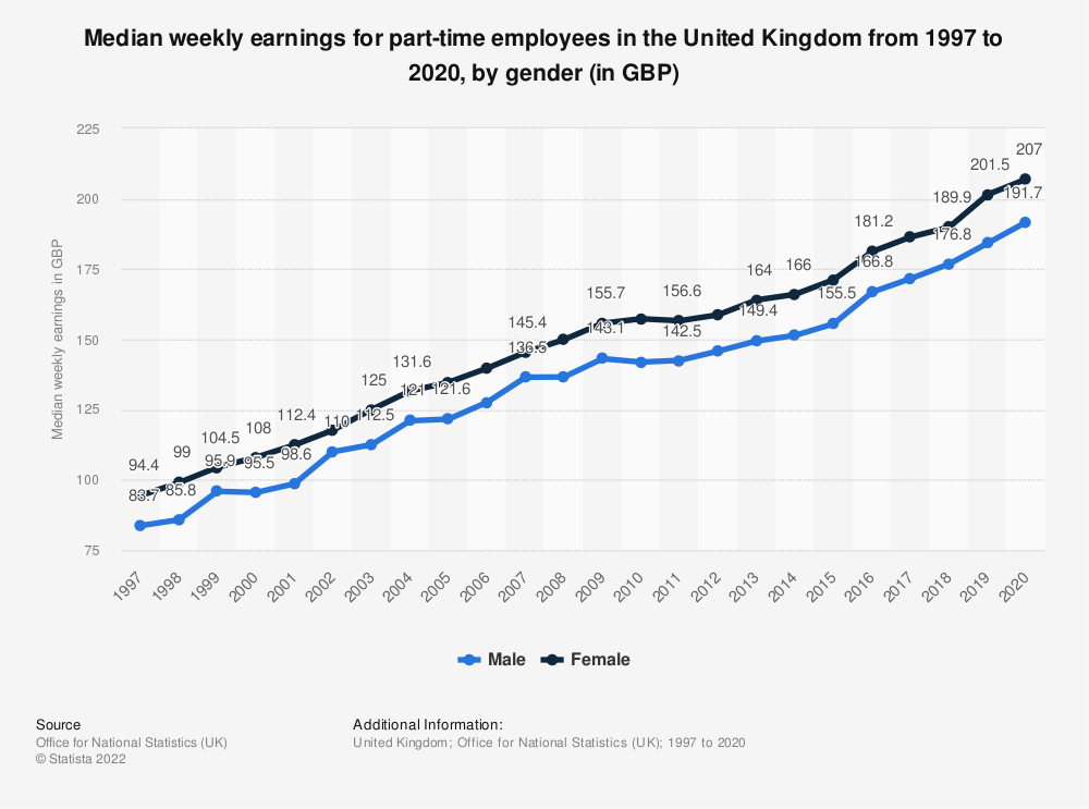 Statistic: Median weekly earnings for part-time employees in the United Kingdom from 1997 to 2020, by gender (in GBP) | Statista
