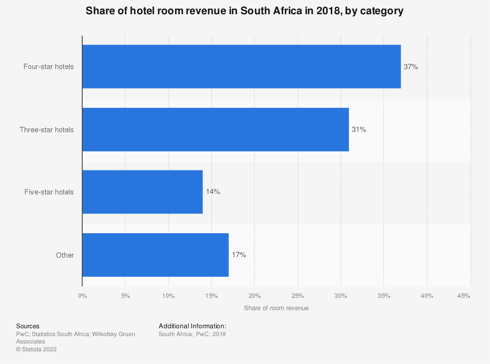 Statistic: Share of hotel room revenue in South Africa in 2018, by category | Statista