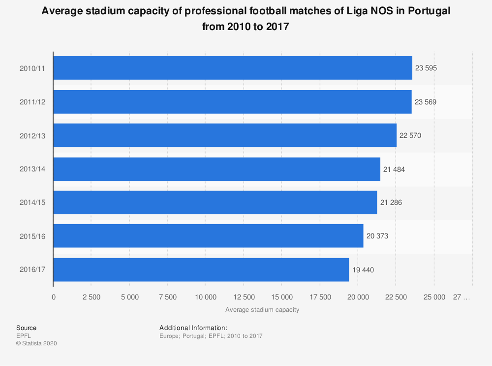 Statistic: Average stadium capacity of professional football matches of Liga NOS in Portugal from 2010 to 2017 | Statista