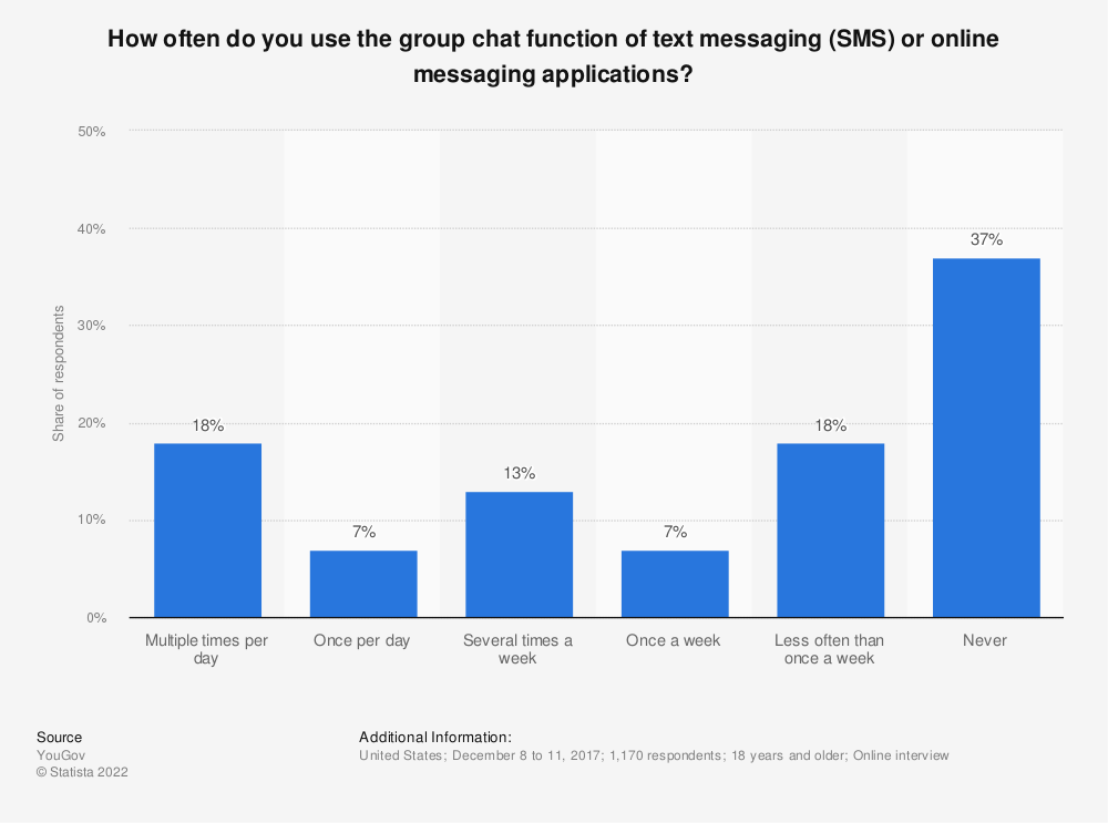 Statistic: How often do you use the group chat function of text messaging (SMS) or online messaging applications? | Statista