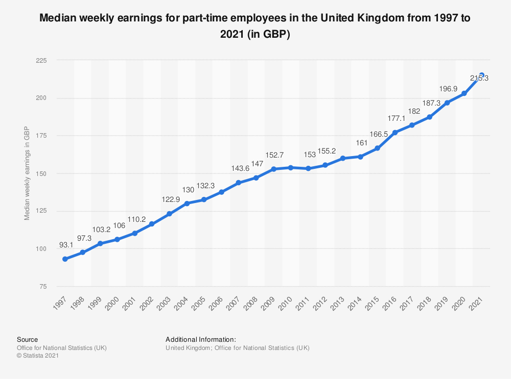 Statistic: Median weekly earnings for part-time employees in the United Kingdom from 1997 to 2020 (in GBP) | Statista