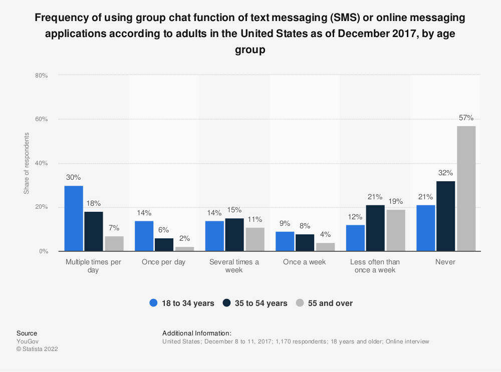 Statistic: Frequency of using group chat function of text messaging (SMS) or online messaging applications according to adults in the United States as of December 2017, by age group | Statista
