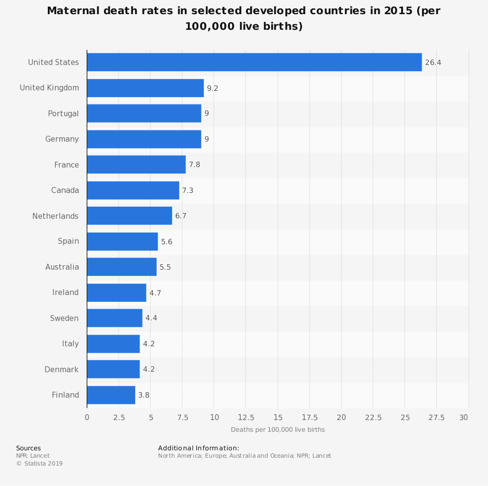 Statistic: Maternal death rates in selected developed countries in 2015 (per 100,000 live births) | Statista