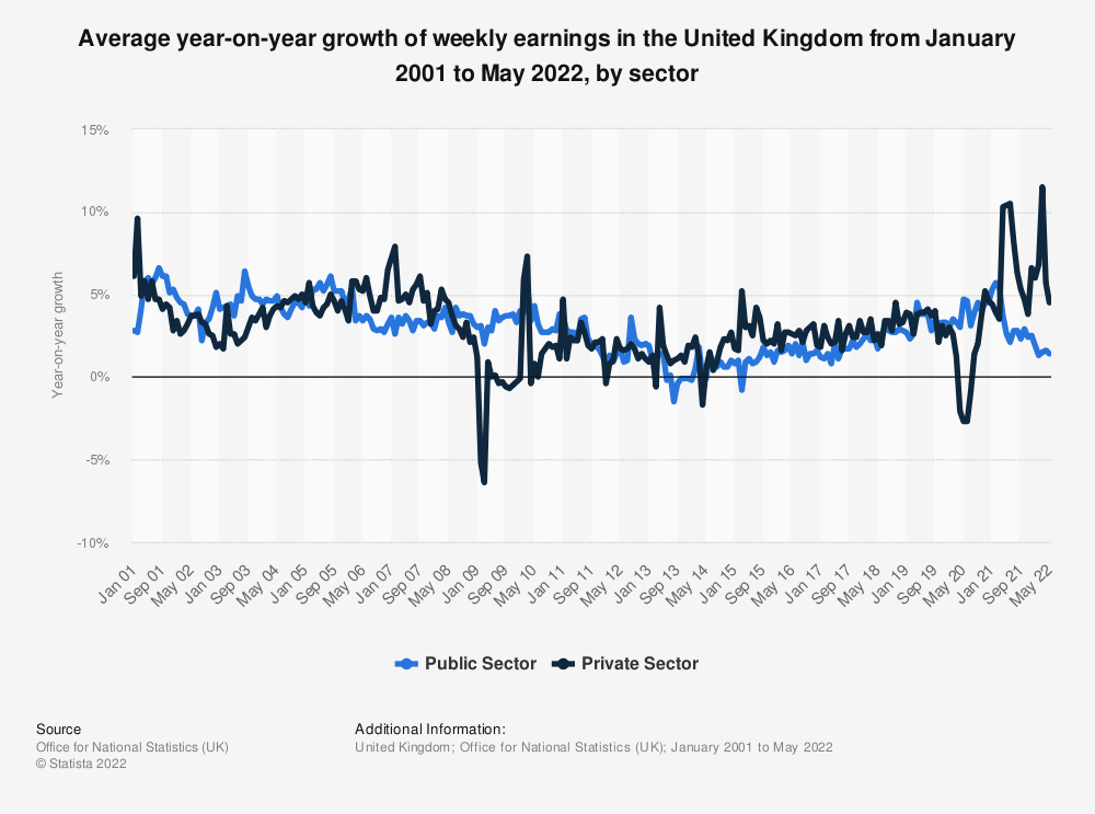 Statistic: Average year-on-year growth of weekly earnings in the United Kingdom from January 2001 to December 2020, by sector | Statista