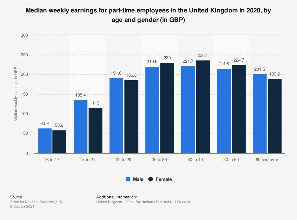 Statistic: Median weekly earnings, excluding overtime, for full-time employees in the United Kingdom (UK) in 2019, by age and gender (in GBP) | Statista