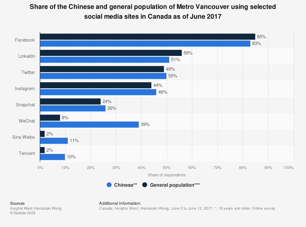 Statistic: Share of the Chinese and general population of Metro Vancouver using selected social media sites in Canada as of June 2017 | Statista
