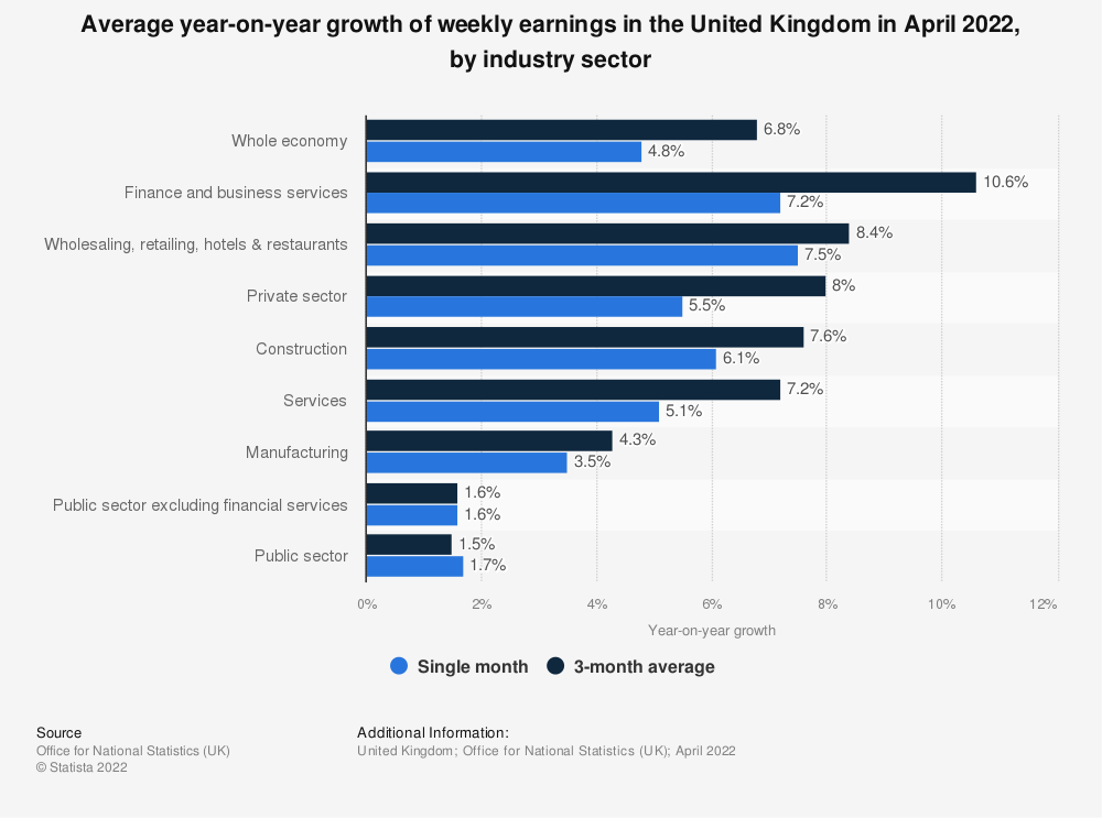 Statistic: Average year-on-year growth of weekly earnings in the UK in December 2020, by industry sector | Statista