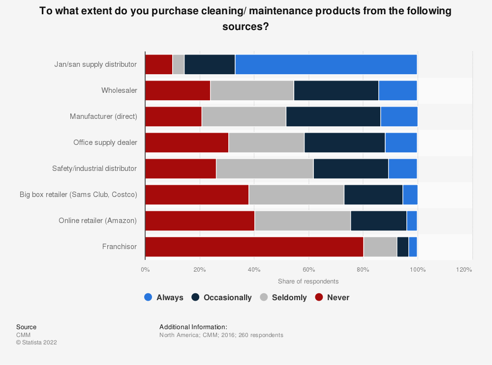 Statistic: To what extent do you purchase cleaning/ maintenance products from the following sources?  | Statista