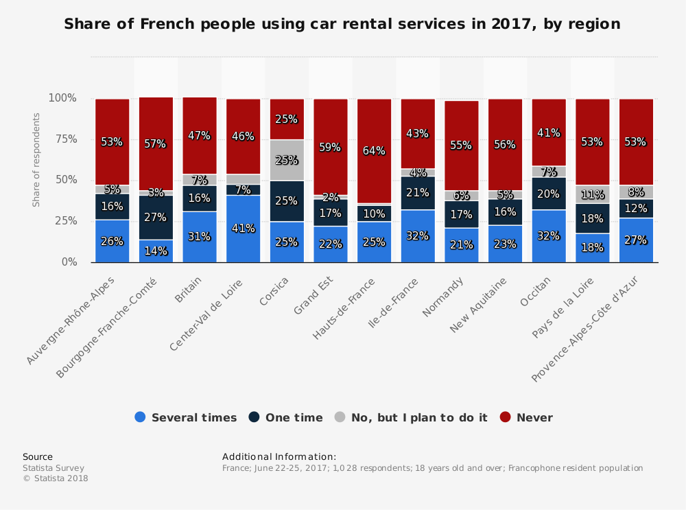 Statistic: Share of French people using car rental services in 2017, by region    Statista