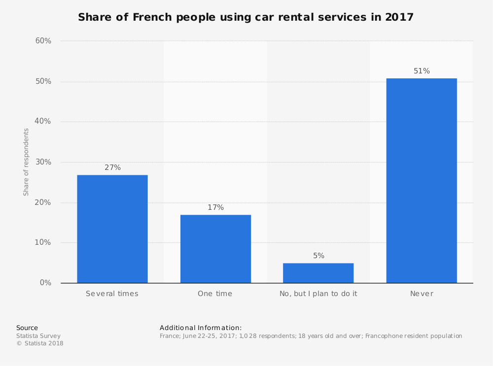 Statistic: Share of French people using car rental services in 2017 | Statista