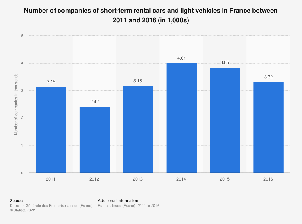 Statistic: Number of companies of short-term rental cars and light vehicles in France between 2011 and 2015 (in 1,000s)    Statista