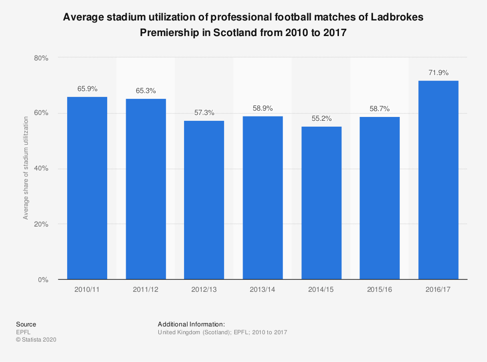 Statistic: Average stadium utilization of professional football matches of Ladbrokes Premiership in Scotland from 2010 to 2017 | Statista